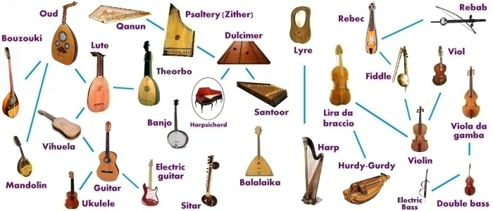 The gallery for --> String Instruments List